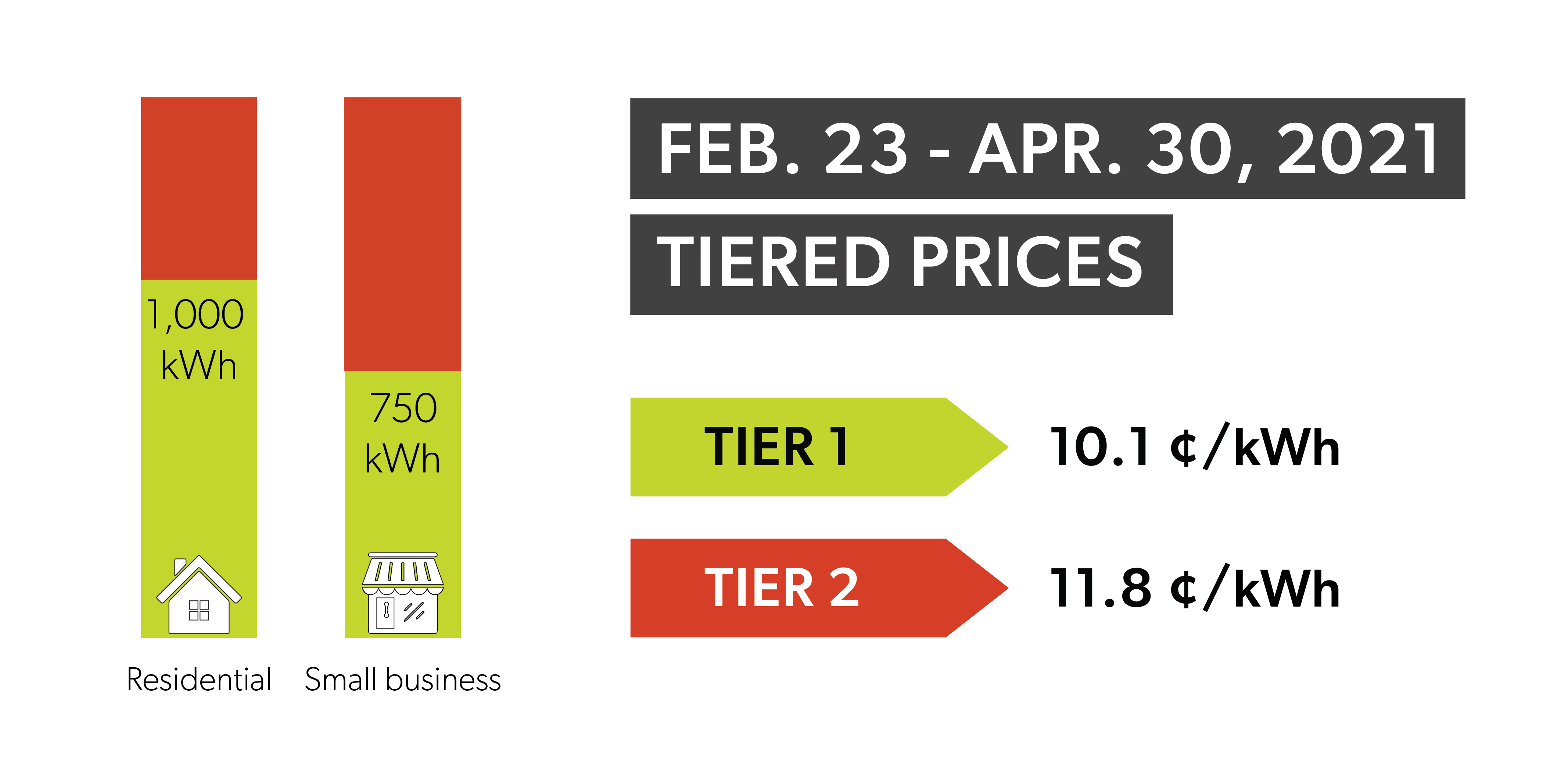 Tiered pricing. Tier one 10.1 cents. Tier two 11.8 cents.
